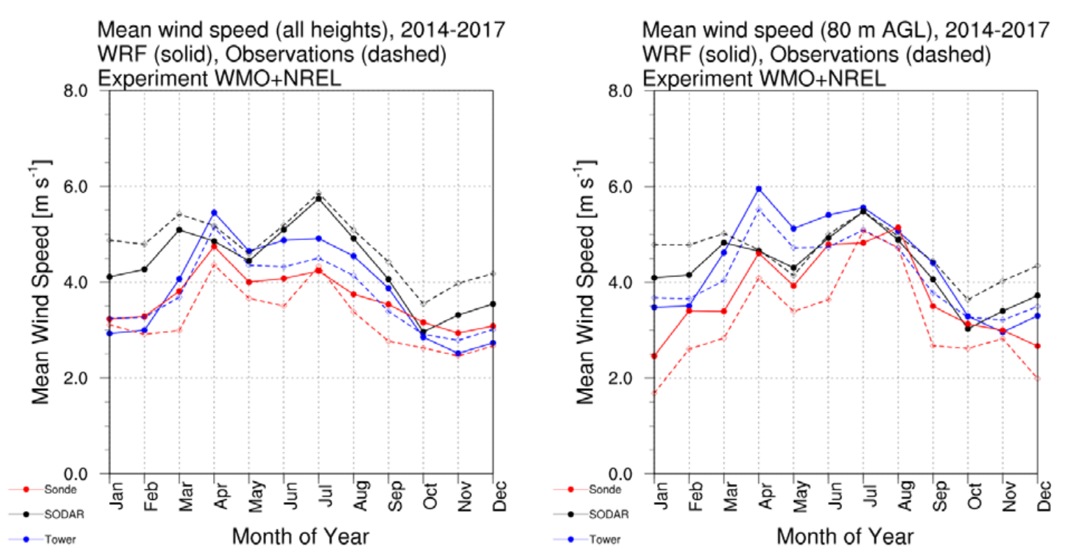 Mean wind speed data from Bangladesh study