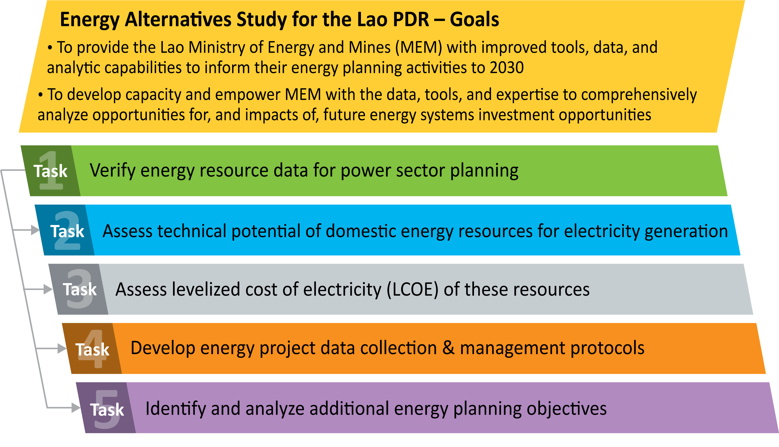 A roadmap of the goals and tasks of the Energy Alternatives Study for Lao PDR